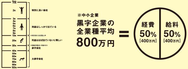 戦略社長塾DVD 基礎編1 イメージ