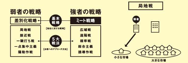 戦略社長塾DVD 基礎編3 イメージ